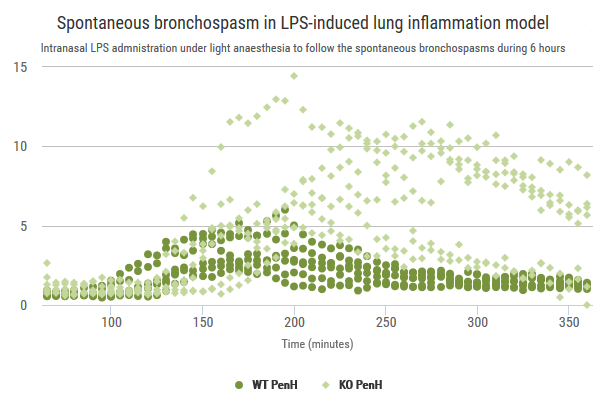 Respi_LPS induced lung inflammation 2 graph